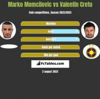 Marko Momcilovic vs Valentin Cretu h2h player stats