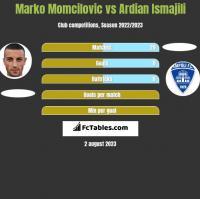 Marko Momcilovic vs Ardian Ismajili h2h player stats