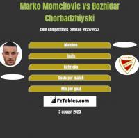 Marko Momcilovic vs Bozhidar Chorbadzhiyski h2h player stats