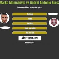 Marko Momcilovic vs Andrei Andonie Burca h2h player stats
