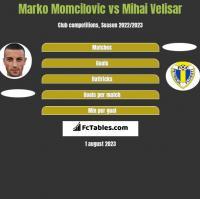 Marko Momcilovic vs Mihai Velisar h2h player stats