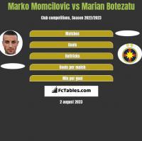 Marko Momcilovic vs Marian Botezatu h2h player stats
