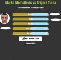 Marko Momcilovic vs Grigore Turda h2h player stats