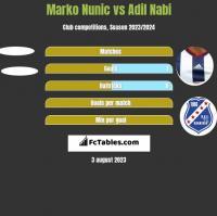 Marko Nunic vs Adil Nabi h2h player stats