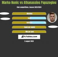 Marko Nunic vs Athanassios Papazoglou h2h player stats