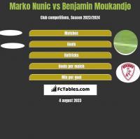 Marko Nunic vs Benjamin Moukandjo h2h player stats
