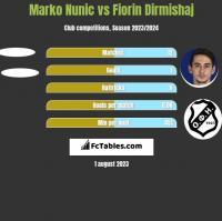 Marko Nunic vs Fiorin Dirmishaj h2h player stats