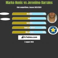 Marko Nunic vs Jeronimo Barrales h2h player stats