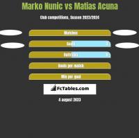 Marko Nunic vs Matias Acuna h2h player stats