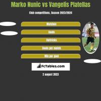 Marko Nunic vs Vangelis Platellas h2h player stats