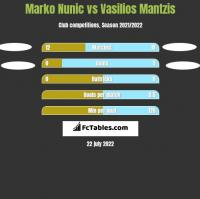Marko Nunic vs Vasilios Mantzis h2h player stats