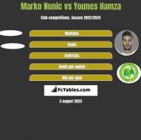 Marko Nunic vs Younes Hamza h2h player stats