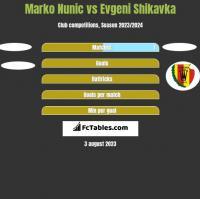 Marko Nunic vs Evgeni Shikavka h2h player stats