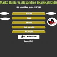 Marko Nunic vs Alexandros Gkargkalatzidis h2h player stats