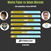 Marko Pajac vs Adam Marusic h2h player stats