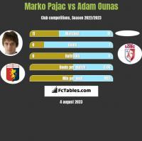 Marko Pajac vs Adam Ounas h2h player stats