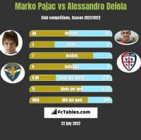 Marko Pajac vs Alessandro Deiola h2h player stats