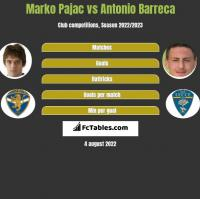Marko Pajac vs Antonio Barreca h2h player stats