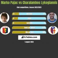 Marko Pajac vs Charalambos Lykogiannis h2h player stats