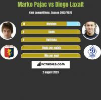 Marko Pajac vs Diego Laxalt h2h player stats