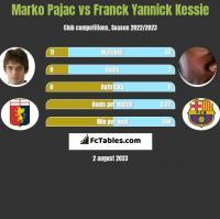 Marko Pajac vs Franck Yannick Kessie h2h player stats