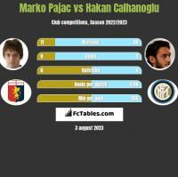 Marko Pajac vs Hakan Calhanoglu h2h player stats