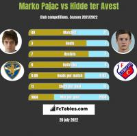 Marko Pajac vs Hidde ter Avest h2h player stats