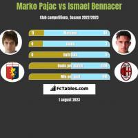 Marko Pajac vs Ismael Bennacer h2h player stats