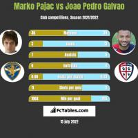 Marko Pajac vs Joao Pedro Galvao h2h player stats
