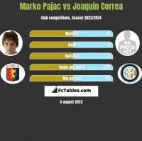 Marko Pajac vs Joaquin Correa h2h player stats