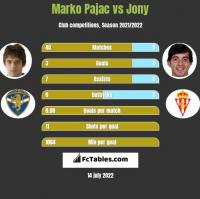 Marko Pajac vs Jony h2h player stats