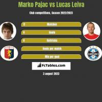 Marko Pajac vs Lucas Leiva h2h player stats