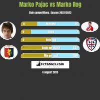 Marko Pajac vs Marko Rog h2h player stats