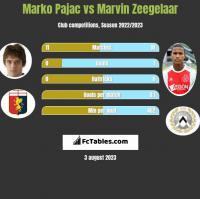 Marko Pajac vs Marvin Zeegelaar h2h player stats