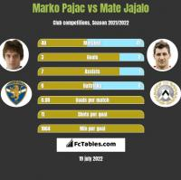 Marko Pajac vs Mate Jajalo h2h player stats