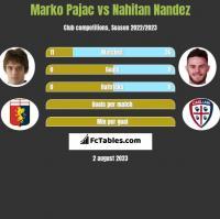 Marko Pajac vs Nahitan Nandez h2h player stats