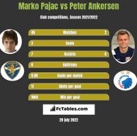 Marko Pajac vs Peter Ankersen h2h player stats