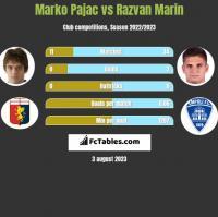 Marko Pajac vs Razvan Marin h2h player stats
