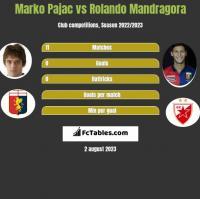 Marko Pajac vs Rolando Mandragora h2h player stats