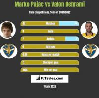 Marko Pajac vs Valon Behrami h2h player stats