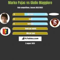 Marko Pajac vs Giulio Maggiore h2h player stats