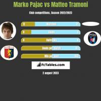 Marko Pajac vs Matteo Tramoni h2h player stats