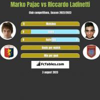Marko Pajac vs Riccardo Ladinetti h2h player stats