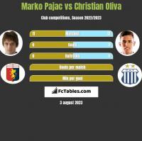 Marko Pajac vs Christian Oliva h2h player stats