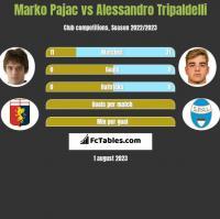 Marko Pajac vs Alessandro Tripaldelli h2h player stats