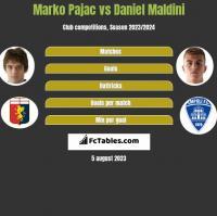 Marko Pajac vs Daniel Maldini h2h player stats