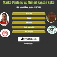 Marko Pantelic vs Ahmed Hassan Koka h2h player stats