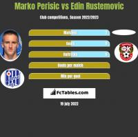 Marko Perisic vs Edin Rustemovic h2h player stats
