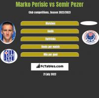 Marko Perisic vs Semir Pezer h2h player stats