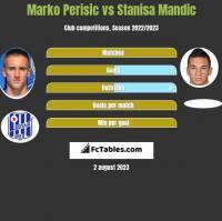 Marko Perisic vs Stanisa Mandic h2h player stats